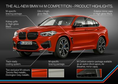 P90335760_highRes_the-all-new-bmw-x4-m